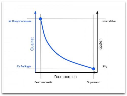 DSL Objektive - Gegenüberstellung Qualität Zoomfaktor und Kosten