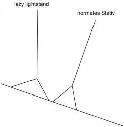 Lazy Leg verstellbares Stativ fürs Out Door Gelände und Gefälle