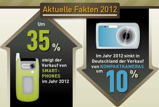 Smartphone vs. Kompaktkamera