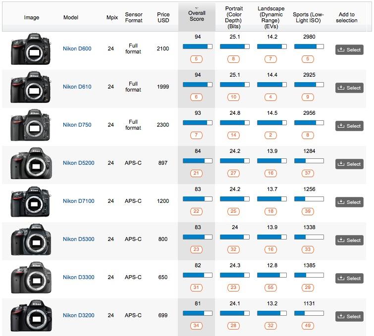 Nikon Kamera Vergleich
