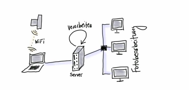 eye-fi-pro-sd-karte-netzwerk